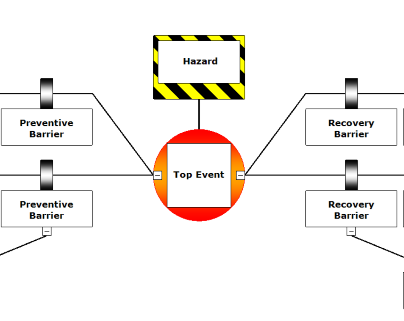 A Bowtie_Diagram for health and safety risk management